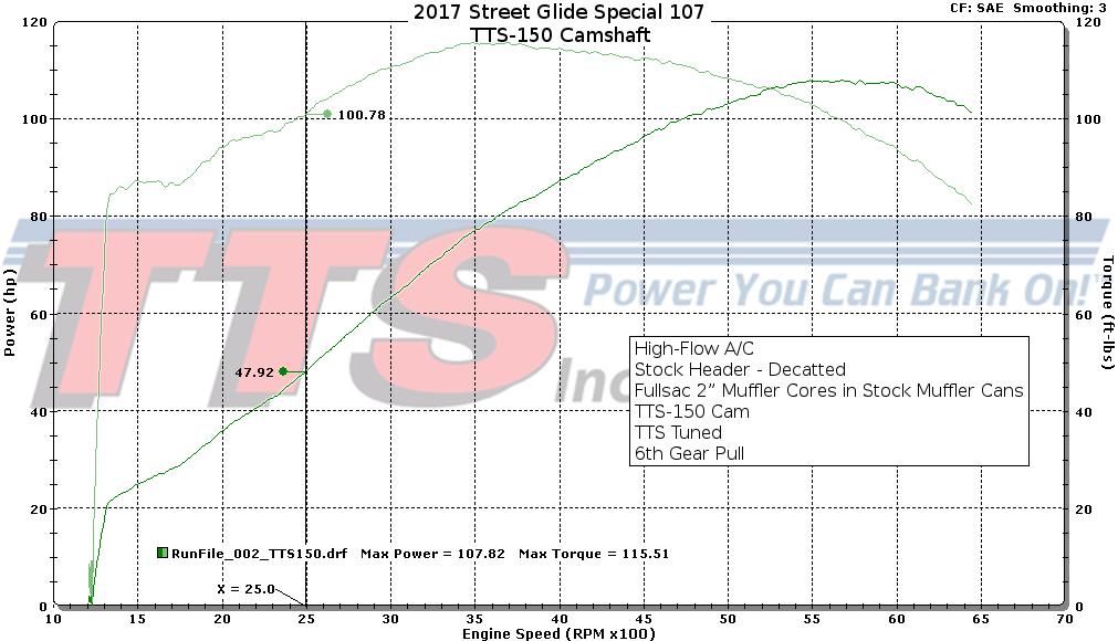 TTS Camshafts